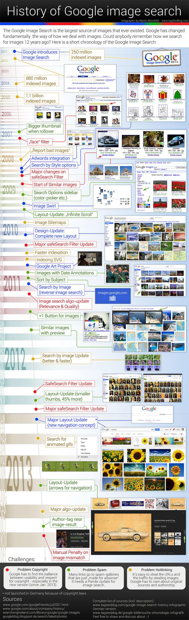 Infografik Google Bildersuche